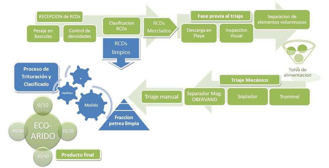 RCD-VALLDOLID-RECSO-reciclaje